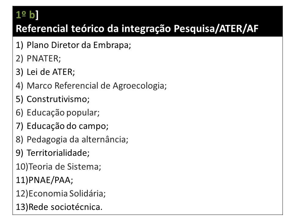 1º b] Referencial teórico da integração Pesquisa/ATER/AF 1)Plano Diretor da Embrapa; 2)PNATER; 3)Lei de ATER; 4)Marco Referencial de Agroecologia; 5)Construtivismo; 6)Educação popular; 7)Educação do campo; 8)Pedagogia da alternância; 9)Territorialidade; 10)Teoria de Sistema; 11)PNAE/PAA; 12)Economia Solidária; 13)Rede sociotécnica.