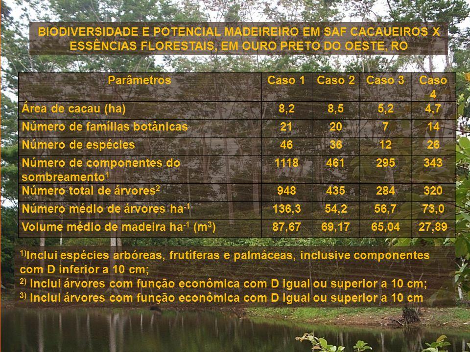 ParâmetrosCaso 1Caso 2Caso 3Caso 4 Área de cacau (ha)8,28,55,24,7 Número de famílias botânicas2120714 Número de espécies46361226 Número de componentes