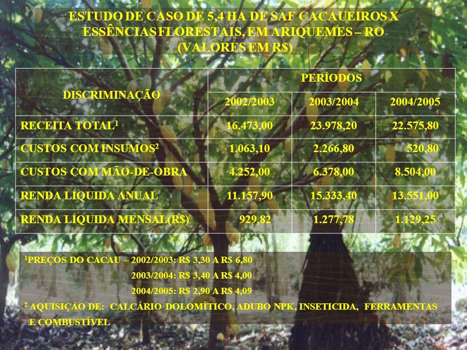 DISCRIMINAÇÃO PERÍODOS 2002/20032003/20042004/2005 RECEITA TOTAL 1 16.473,0023.978,2022.575,80 CUSTOS COM INSUMOS 2 1.063,102.266,80 520,80 CUSTOS COM