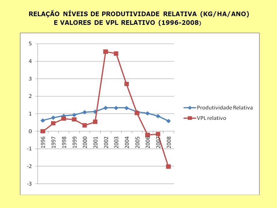 RELAÇÃO NÍVEIS DE PRODUTIVIDADE RELATIVA (KG/HA/ANO) E VALORES DE VPL RELATIVO (1996-2008 )