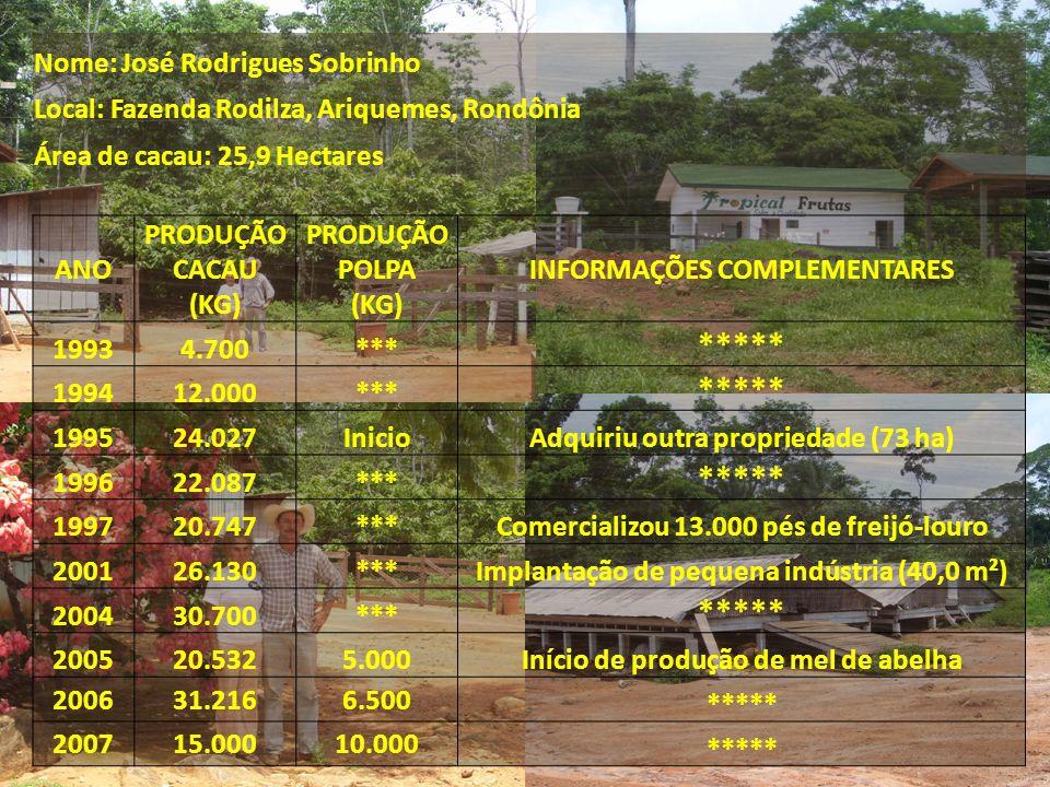 Nome: José Rodrigues Sobrinho Local: Fazenda Rodilza, Ariquemes, Rondônia Área de cacau: 25,9 Hectares ANO PRODUÇÃO CACAU (KG) PRODUÇÃO POLPA (KG) INF