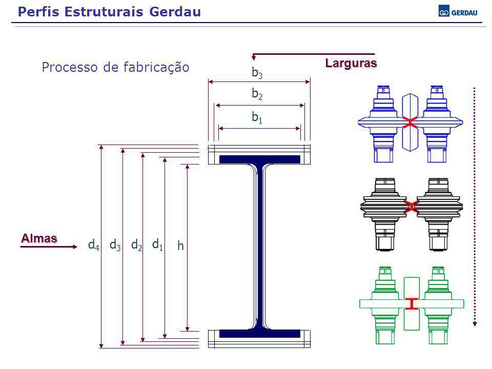 d1d1 h b1b1 d2d2 d3d3 d4d4 b3b3 b2b2LargurasAlmas Processo de fabricação