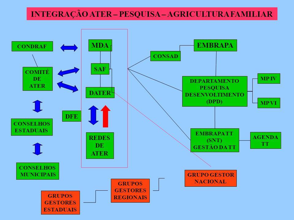 INTEGRAÇÃO ATER – PESQUISA – AGRICULTURA FAMILIAR MDA CONDRAF DATER SAF COMITÊ DE ATER REDES DE ATER CONSELHOS ESTADUAIS MP VI MP IV GRUPOS GESTORES ESTADUAIS AGENDA TT EMBRAPA TT (SNT) GESTÃO DA TT DEPARTAMENTO PESQUISA DESENVOLTIMENTO (DPD) CONSAD EMBRAPA CONSELHOS MUNICIPAIS DFE GRUPOS GESTORES REGIONAIS GRUPO GESTOR NACIONAL