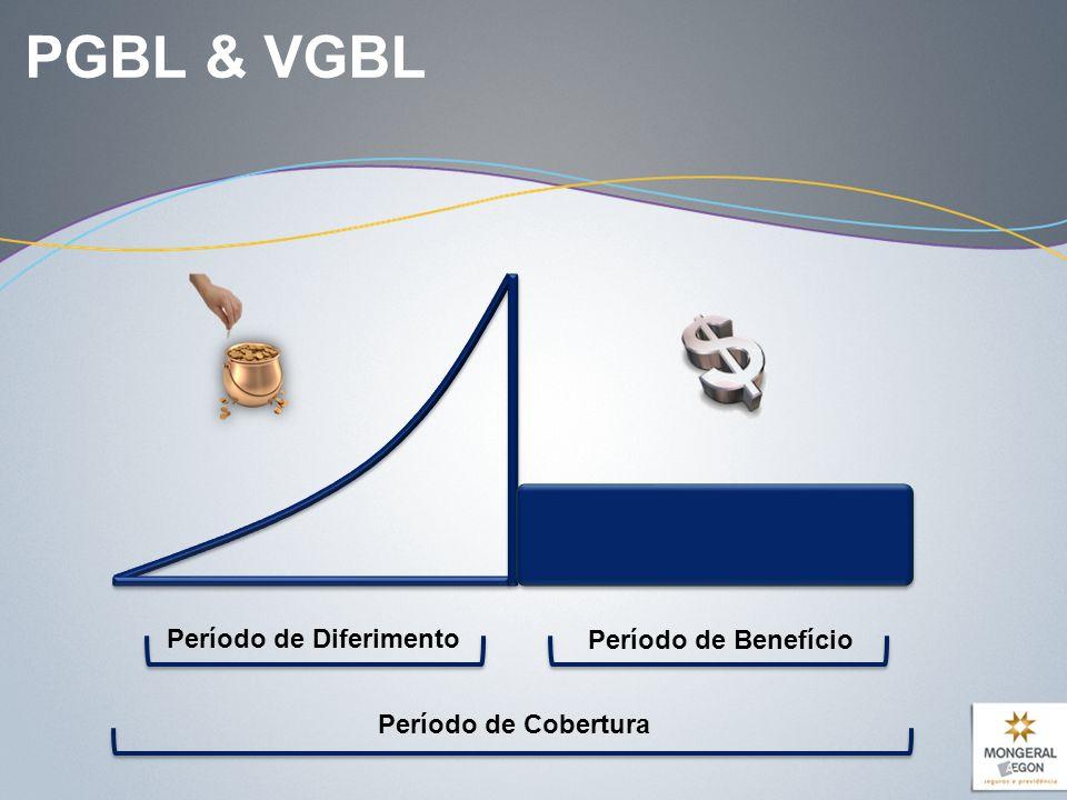 PGBL & VGBL Período de Diferimento Período de Cobertura Período de Benefício