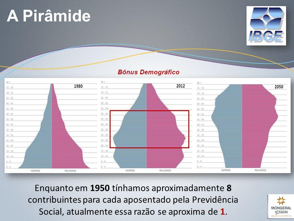 A Pirâmide Enquanto em 1950 tínhamos aproximadamente 8 contribuintes para cada aposentado pela Previdência Social, atualmente essa razão se aproxima de 1.