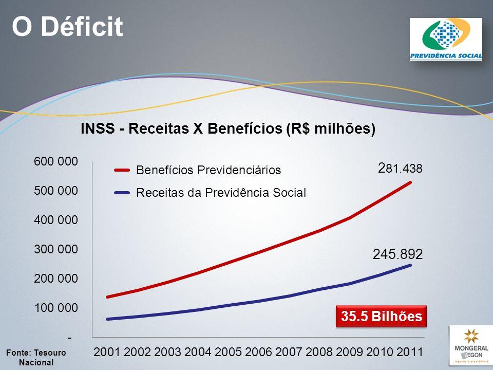 O Déficit 35.5 Bilhões Fonte: Tesouro Nacional