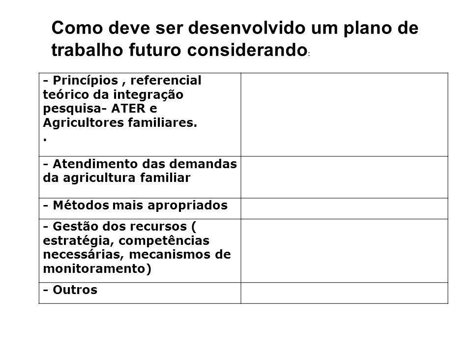 - Princípios, referencial teórico da integração pesquisa- ATER e Agricultores familiares.. - Atendimento das demandas da agricultura familiar - Método