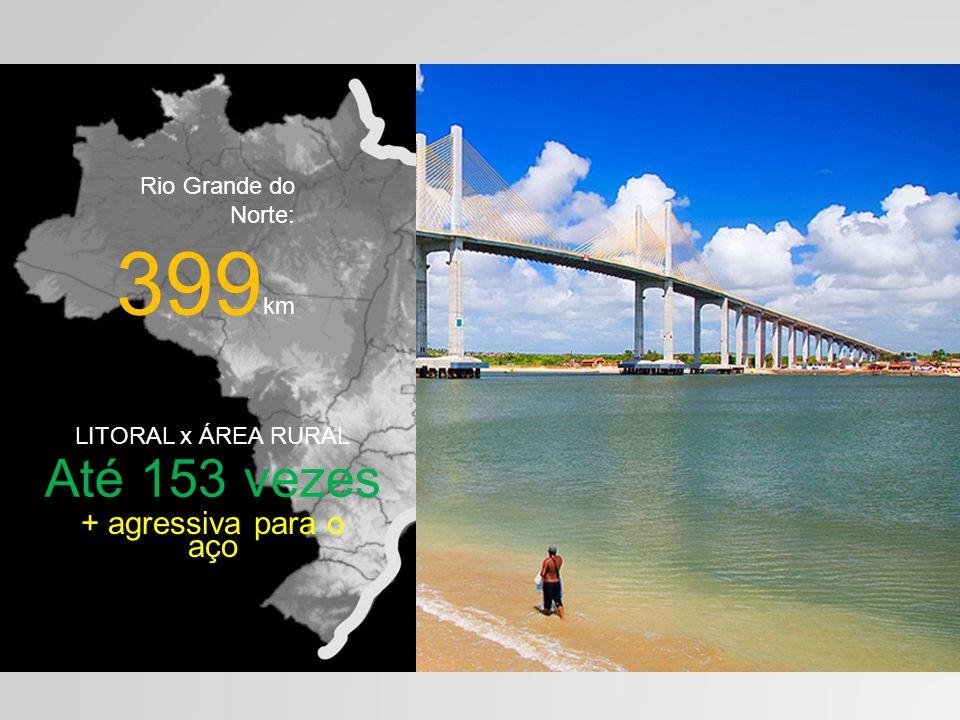7.500 km LITORAL x ÁREA RURAL Até 153 vezes + agressiva para o aço Rio Grande do Norte: 399 km