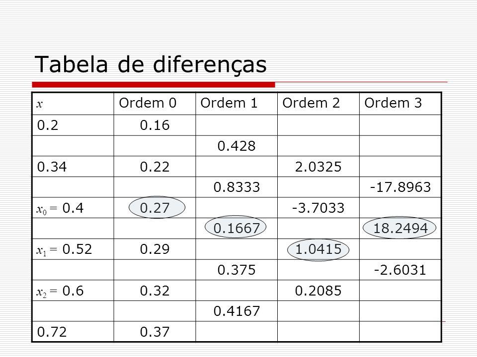 Tabela de diferenças x Ordem 0Ordem 1Ordem 2Ordem 3 0.20.16 0.428 0.340.222.0325 0.8333-17.8963 x 0 = 0.40.27-3.7033 0.166718.2494 x 1 = 0.520.291.041