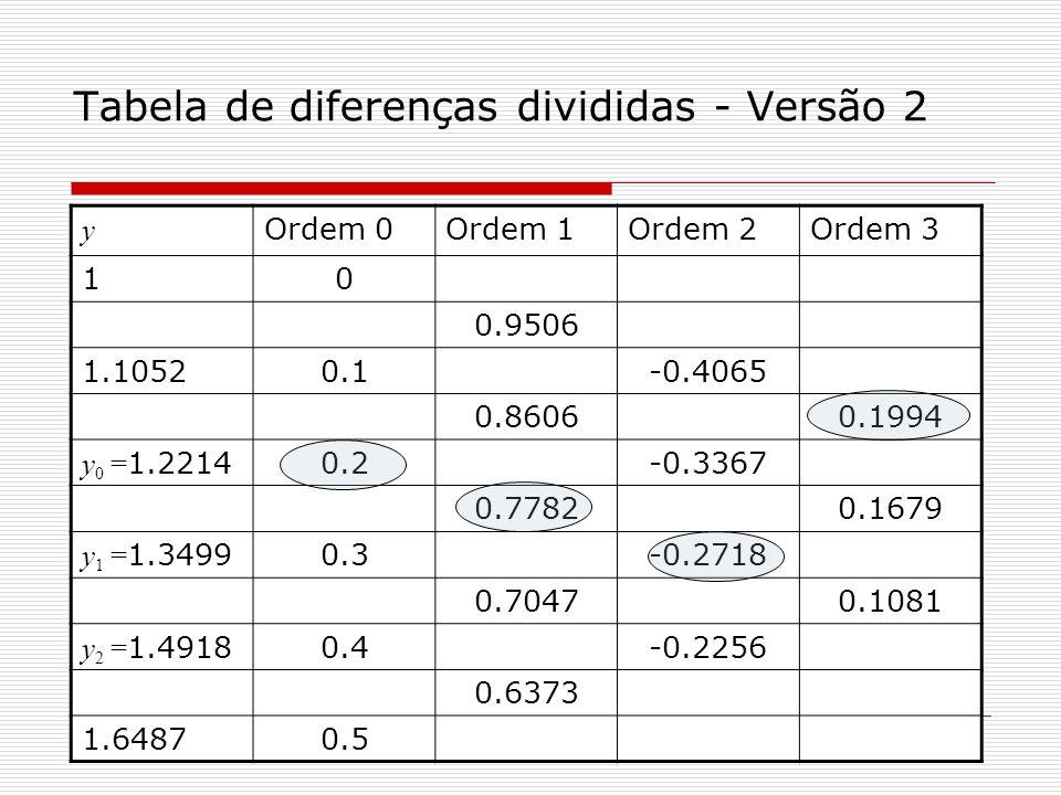 Tabela de diferenças divididas - Versão 2 y Ordem 0Ordem 1Ordem 2Ordem 3 10 0.9506 1.10520.1-0.4065 0.86060.1994 y 0 = 1.22140.2-0.3367 0.77820.1679 y