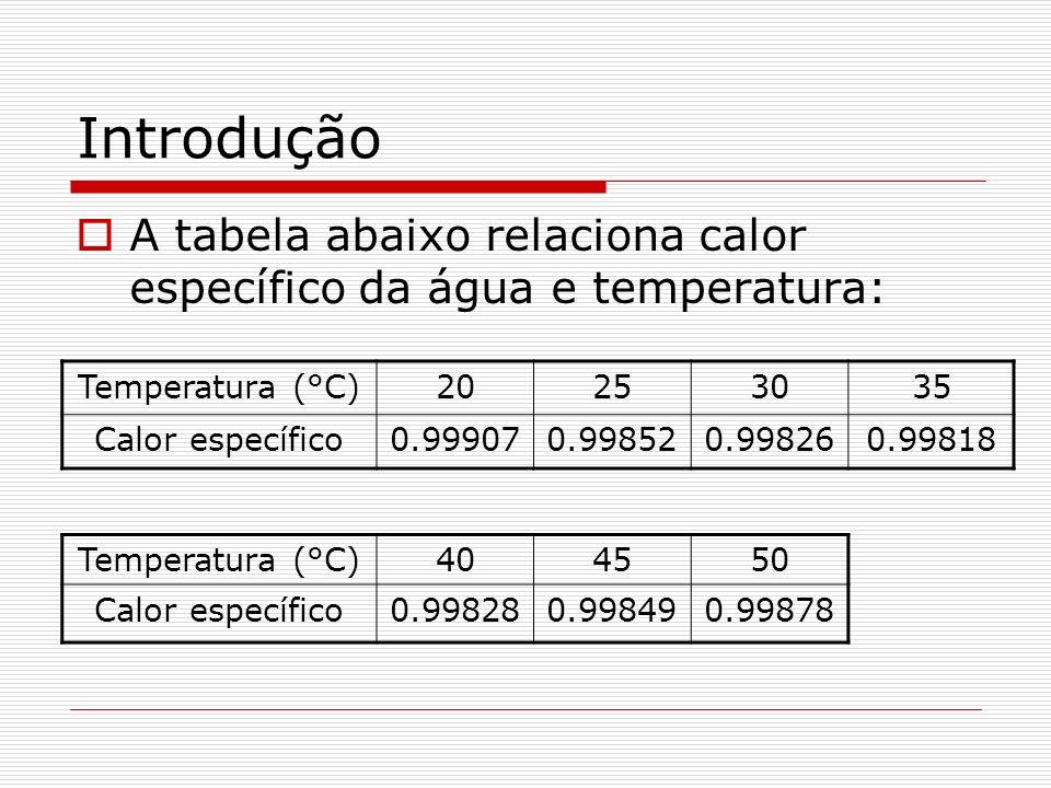Introdução A tabela abaixo relaciona calor específico da água e temperatura: Temperatura (°C)20253035 Calor específico0.999070.998520.998260.99818 Tem