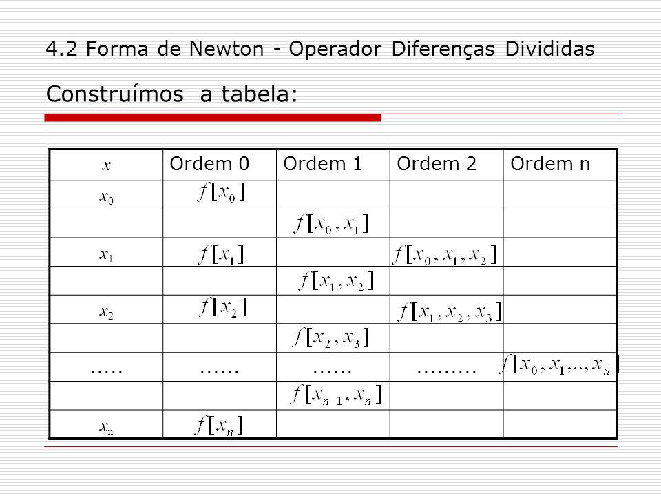 4.2 Forma de Newton - Operador Diferenças Divididas Construímos a tabela: x Ordem 0Ordem 1Ordem 2Ordem n x0x0 x1x1 x2x2.................... xnxn