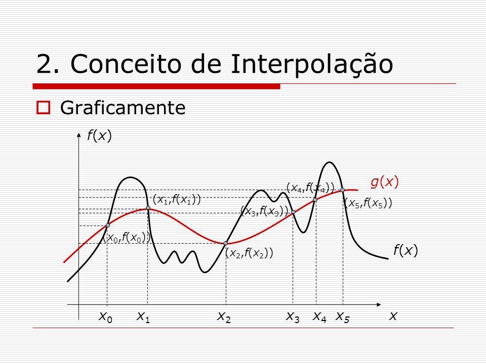 2. Conceito de Interpolação Graficamente x f(x)f(x) x0x0 x1x1 x2x2 x3x3 x4x4 x5x5 (x 0,f(x 0 )) (x 1,f(x 1 )) (x 2,f(x 2 )) (x 3,f(x 3 )) (x 4,f(x 4 )