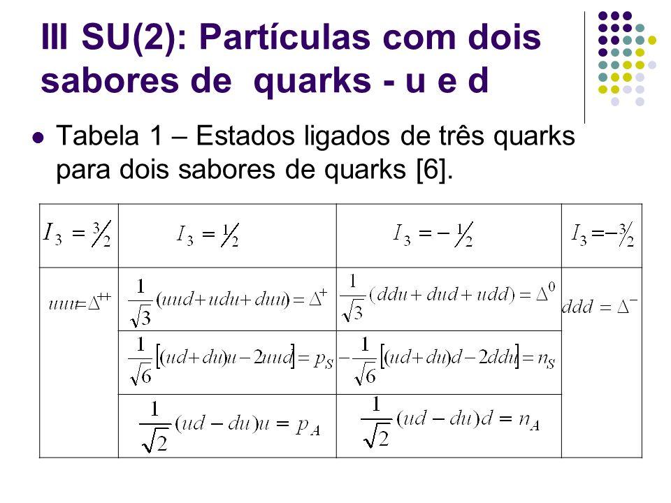 III SU(2): Partículas com dois sabores de quarks - u e d Tabela 1 – Estados ligados de três quarks para dois sabores de quarks [6].