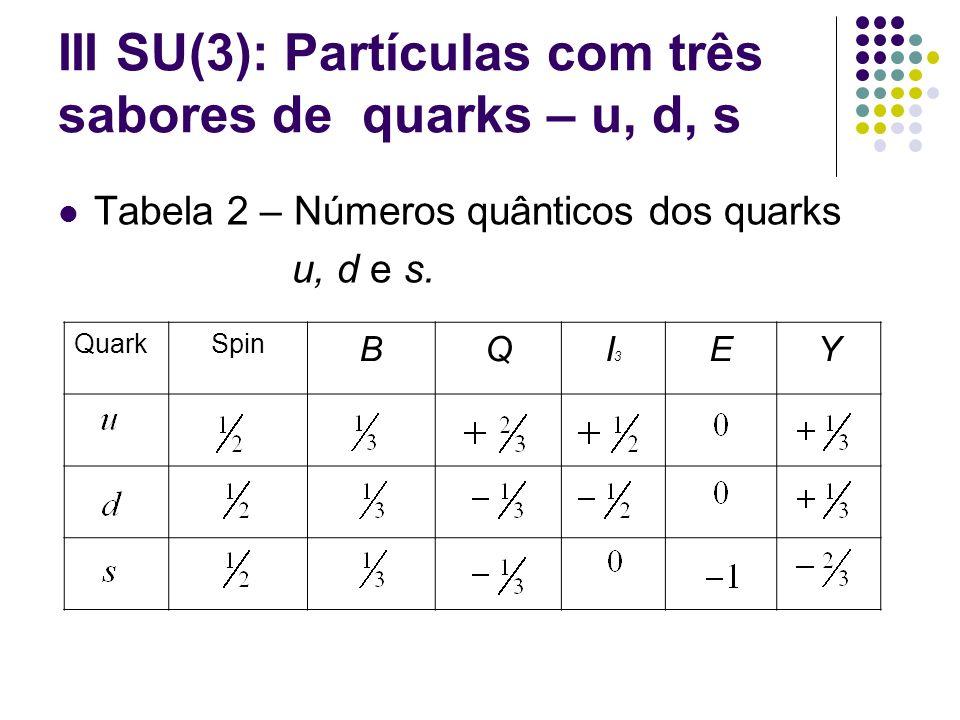 III SU(3): Partículas com três sabores de quarks – u, d, s Tabela 2 – Números quânticos dos quarks u, d e s. QuarkSpin BQI3I3 EY