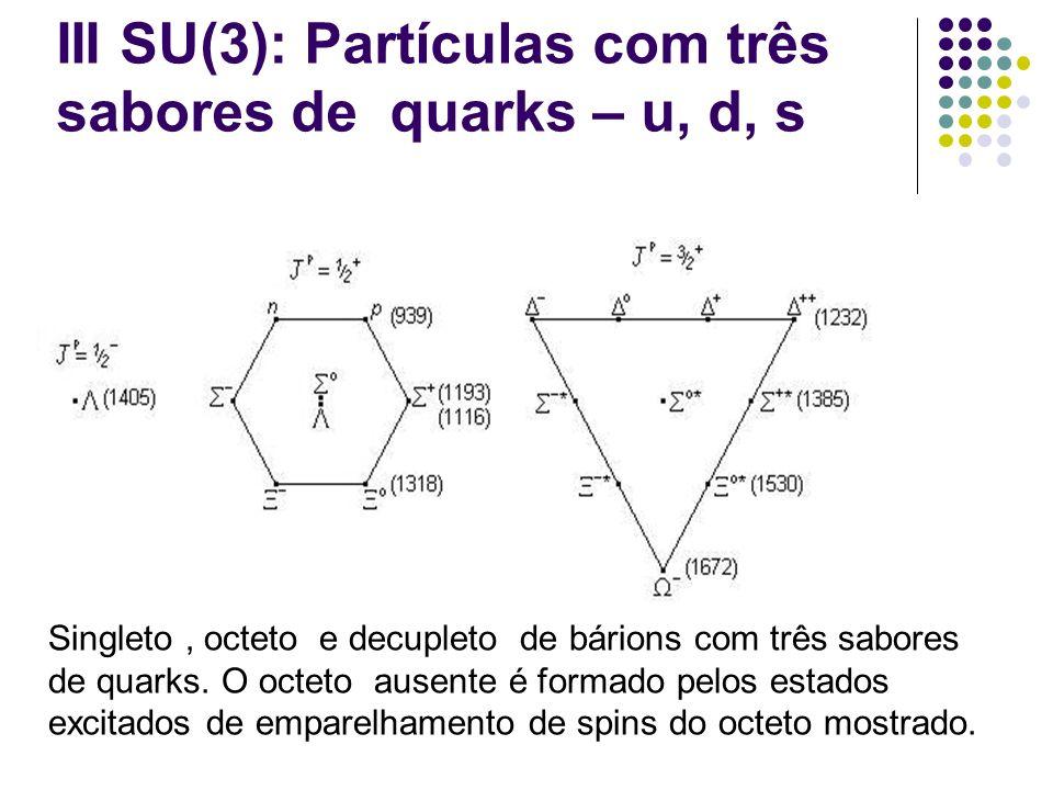 III SU(3): Partículas com três sabores de quarks – u, d, s Singleto, octeto e decupleto de bárions com três sabores de quarks. O octeto ausente é form