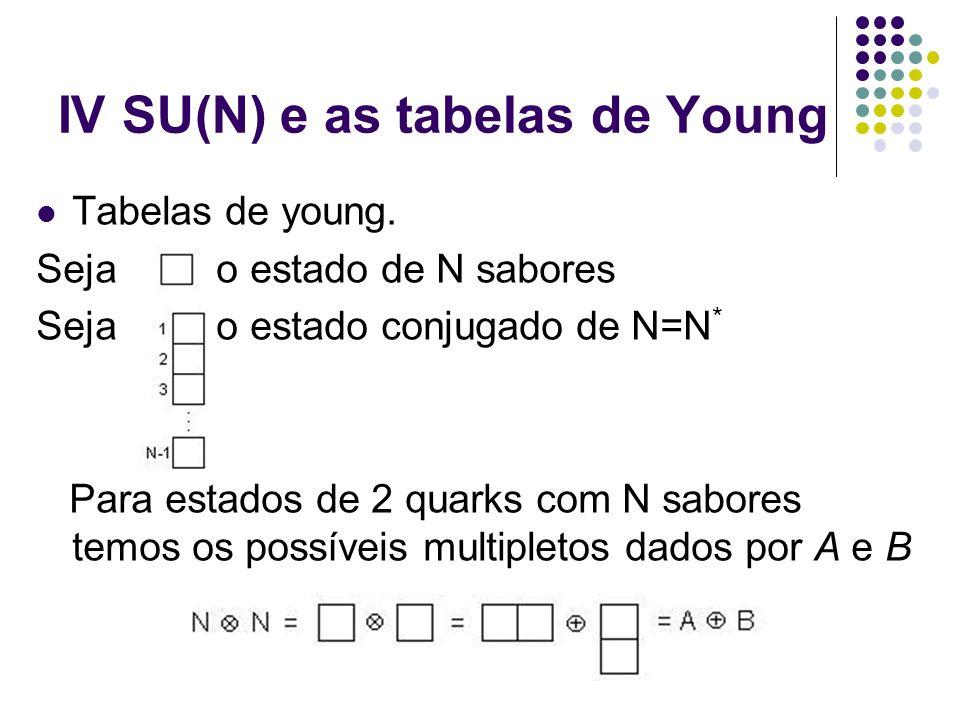 IV SU(N) e as tabelas de Young Tabelas de young. Seja o estado de N sabores Seja o estado conjugado de N=N * Para estados de 2 quarks com N sabores te