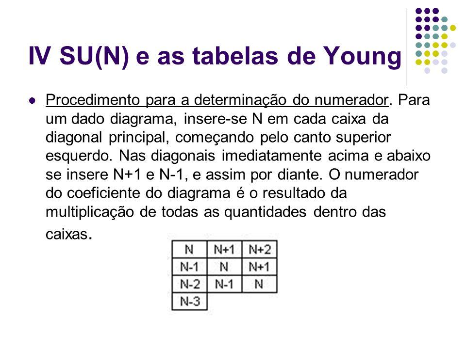 IV SU(N) e as tabelas de Young Procedimento para a determinação do numerador. Para um dado diagrama, insere-se N em cada caixa da diagonal principal,