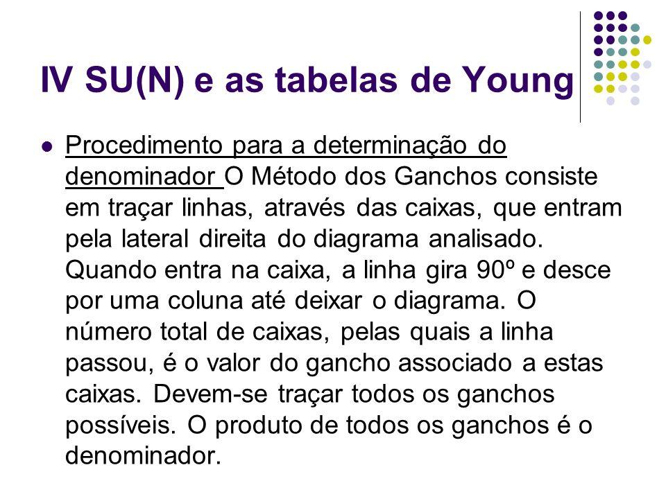 IV SU(N) e as tabelas de Young Procedimento para a determinação do denominador O Método dos Ganchos consiste em traçar linhas, através das caixas, que
