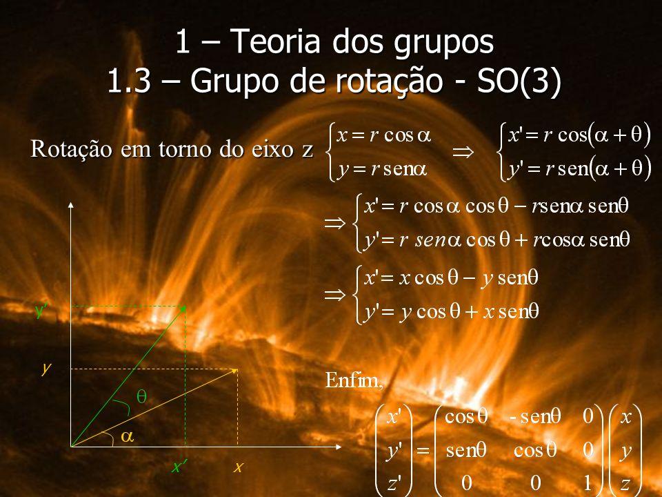 Rotação em torno do eixo z 1 – Teoria dos grupos 1.3 – Grupo de rotação - SO(3) x y x y