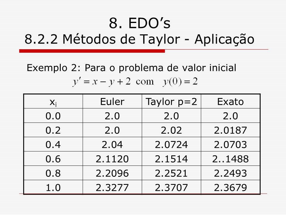 8. EDOs 8.2.2 Métodos de Taylor - Aplicação Exemplo 2: Para o problema de valor inicial xixi EulerTaylor p=2Exato 0.02.0 0.22.02.022.0187 0.42.042.072