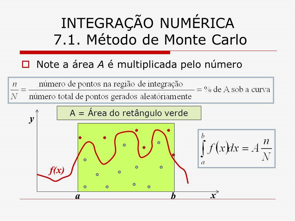 INTEGRAÇÃO NUMÉRICA 7.1. Método de Monte Carlo Note a área A é multiplicada pelo número y f(x) x a b A = Área do retângulo verde
