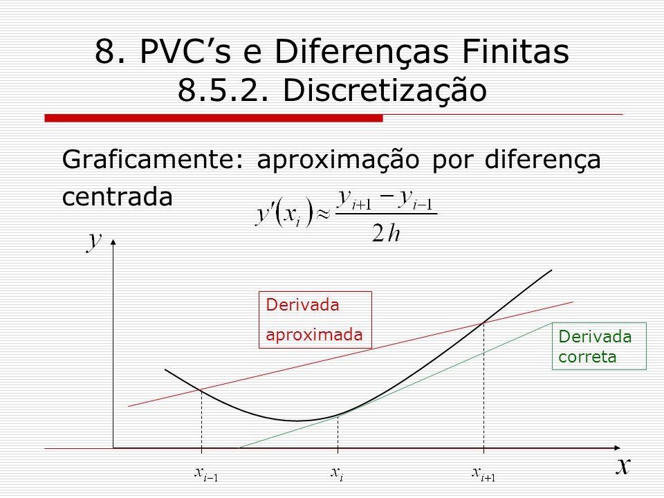 8. PVCs e Diferenças Finitas 8.5.2. Discretização Graficamente: aproximação por diferença centrada Derivada correta Derivada aproximada