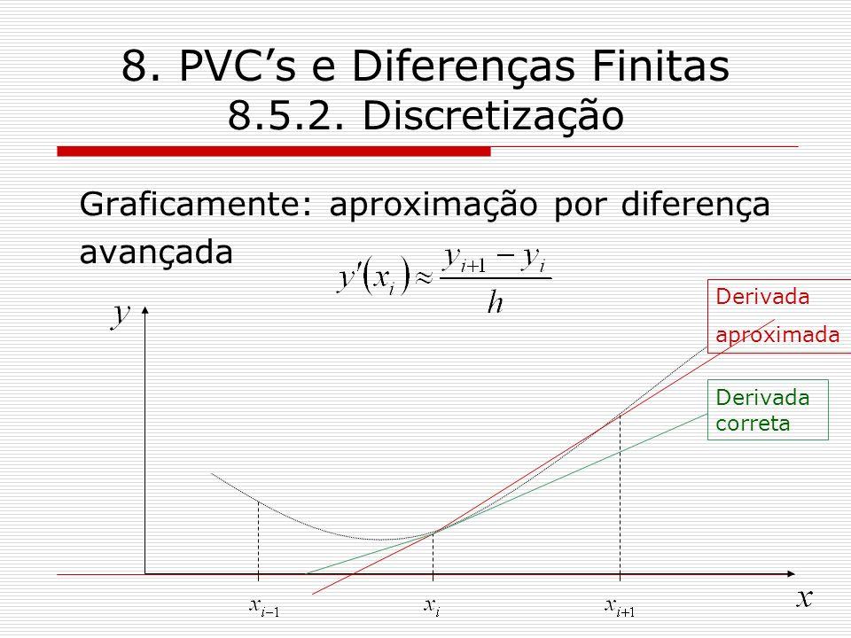 8. PVCs e Diferenças Finitas 8.5.2. Discretização Graficamente: aproximação por diferença avançada Derivada correta Derivada aproximada