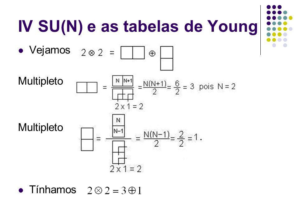 IV SU(N) e as tabelas de Young O resultado geral para a inte- ração de três quarks em SU(N) Para N=2: Para N=3: Para N=6: Pb+Pb->Higgs