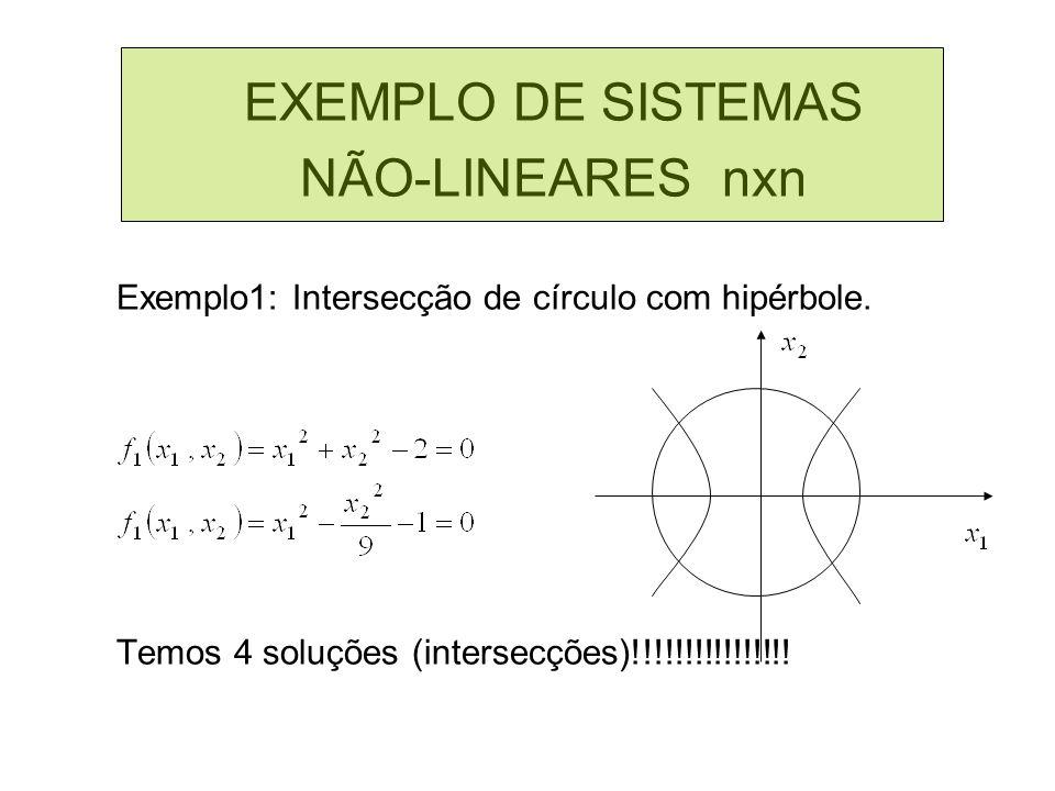EXEMPLO DE SISTEMAS NÃO-LINEARES nxn Exemplo2: Intersecção de duas parábolas.
