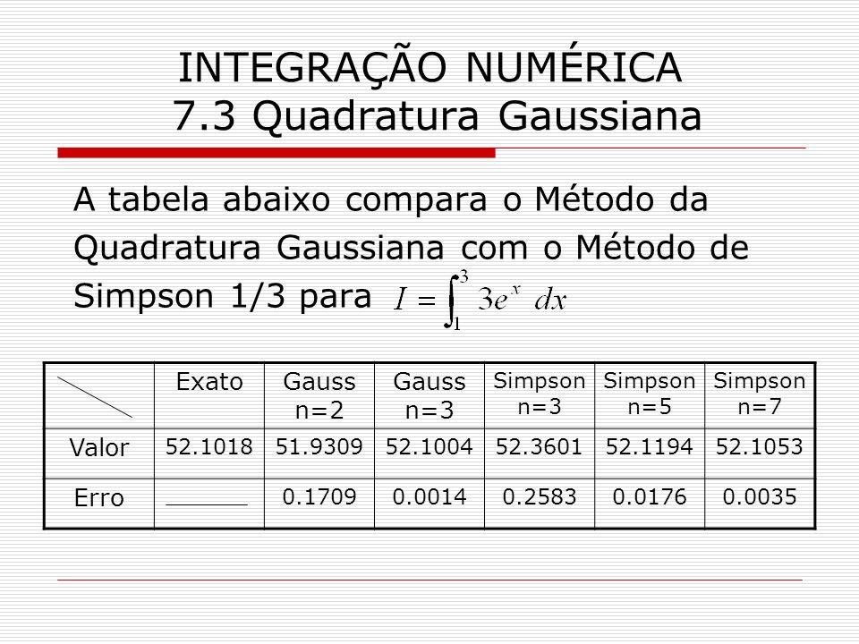 INTEGRAÇÃO NUMÉRICA 7.3 Quadratura Gaussiana A tabela abaixo compara o Método da Quadratura Gaussiana com o Método de Simpson 1/3 para ExatoGauss n=2