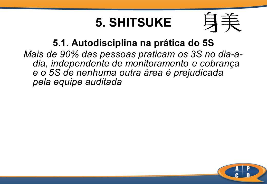 5. SHITSUKE 5.1. Autodisciplina na prática do 5S Mais de 90% das pessoas praticam os 3S no dia-a- dia, independente de monitoramento e cobrança e o 5S