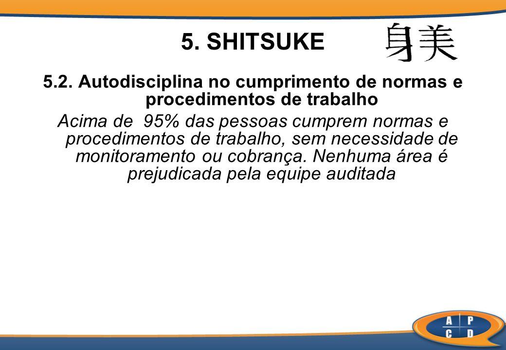 5. SHITSUKE 5.2. Autodisciplina no cumprimento de normas e procedimentos de trabalho Acima de 95% das pessoas cumprem normas e procedimentos de trabal