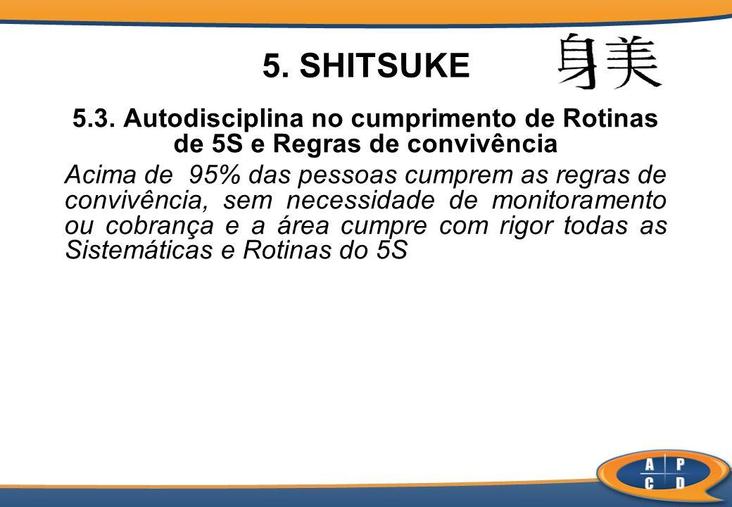 5. SHITSUKE 5.3. Autodisciplina no cumprimento de Rotinas de 5S e Regras de convivência Acima de 95% das pessoas cumprem as regras de convivência, sem