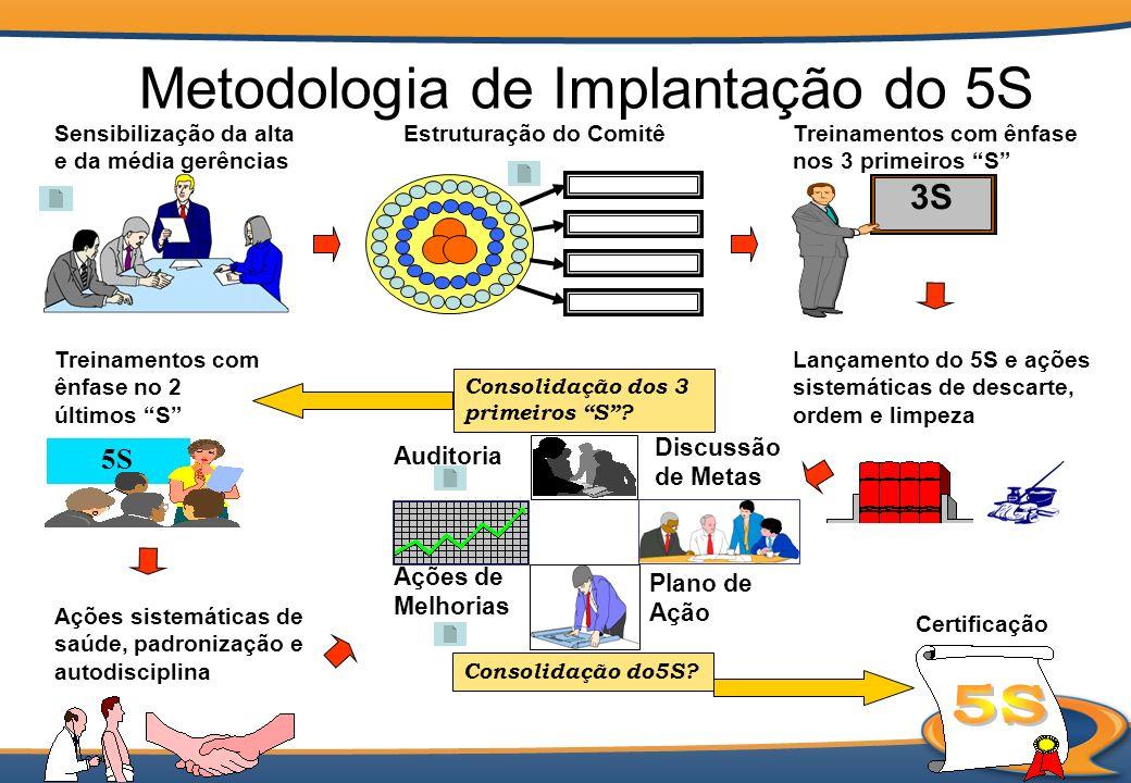 Metodologia de Implantação do 5S Sensibilização da alta e da média gerências Auditoria Plano de Ação Ações de Melhorias Consolidação dos 3 primeiros S