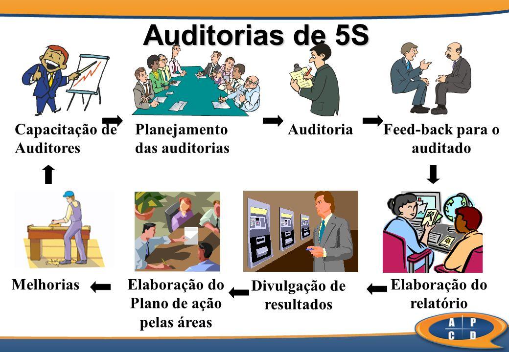 Auditorias de 5S Planejamento das auditorias Elaboração do relatório Melhorias Feed-back para o auditado Elaboração do Plano de ação pelas áreas Capacitação de Auditores Auditoria Divulgação de resultados