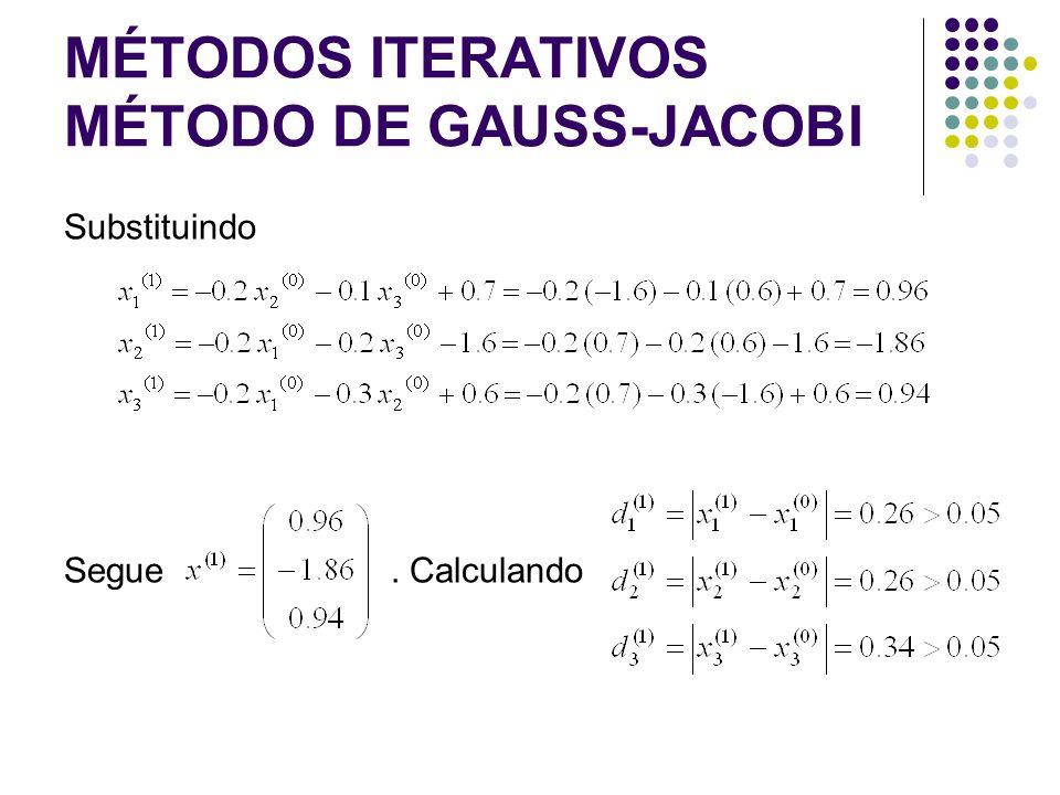 MÉTODOS ITERATIVOS MÉTODO DE GAUSS-JACOBI Substituindo Segue. Calculando