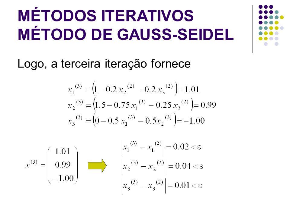 MÉTODOS ITERATIVOS MÉTODO DE GAUSS-SEIDEL Logo, a terceira iteração fornece