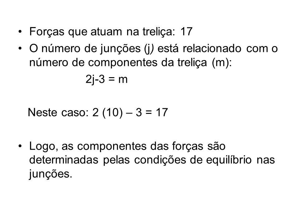 Forças que atuam na treliça: 17 O número de junções (j) está relacionado com o número de componentes da treliça (m): 2j-3 = m Neste caso: 2 (10) – 3 =
