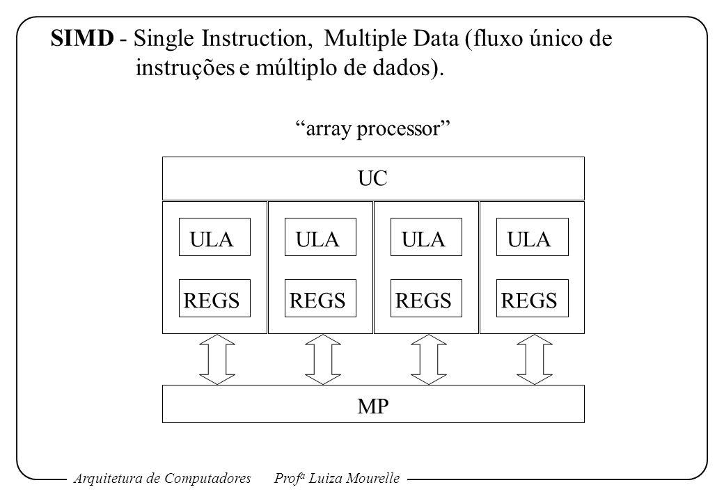 Arquitetura de ComputadoresProf a Luiza Mourelle SIMD - Single Instruction, Multiple Data (fluxo único de instruções e múltiplo de dados). ULA REGS UL