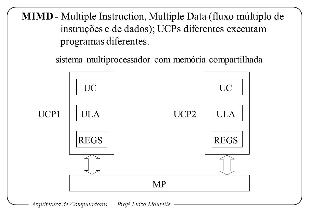 Arquitetura de ComputadoresProf a Luiza Mourelle MIMD - Multiple Instruction, Multiple Data (fluxo múltiplo de instruções e de dados); UCPs diferentes