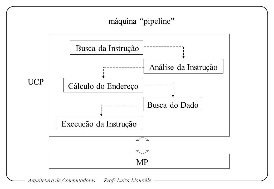 Arquitetura de ComputadoresProf a Luiza Mourelle Busca da Instrução Análise da Instrução Cálculo do Endereço Busca do Dado Execução da Instrução MP má