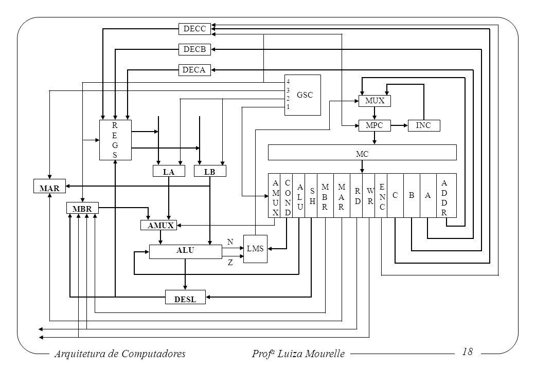 Arquitetura de Computadores Prof a Luiza Mourelle 18 LALB AMUX MAR MBR ALU DESL N Z AMUXAMUX CONDCOND ALUALU SHSH MBRMBR MARMAR RDRD WRWR ENCENC CBA A