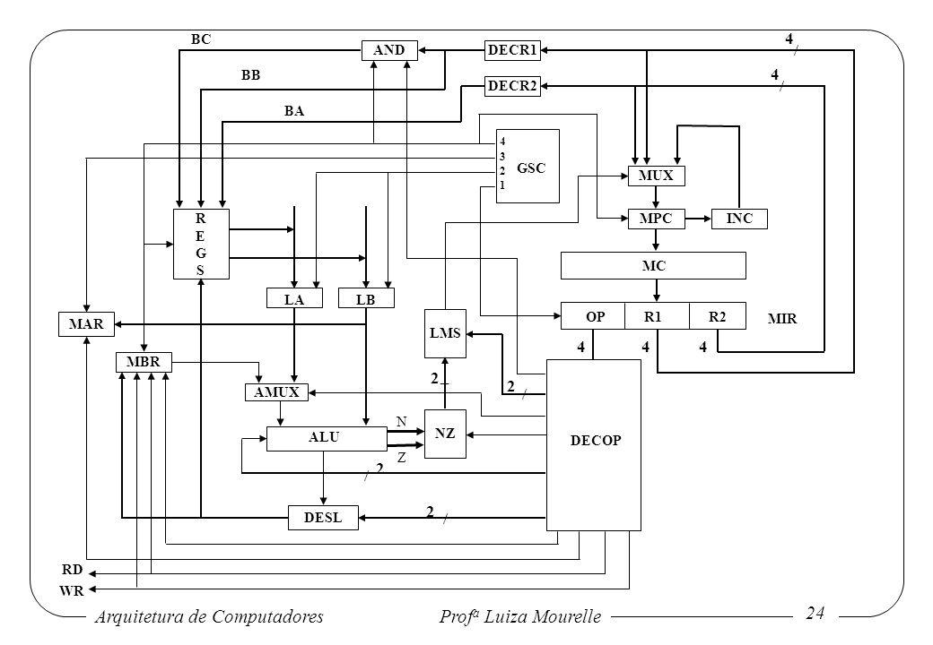 Arquitetura de Computadores Prof a Luiza Mourelle 24 LALB AMUX MAR MBR ALU DESL N Z LMS 1 2 3 4 DECR2 DECR1AND MUX MPCINCREGSREGS MC GSC / / 4 4 NZ RD