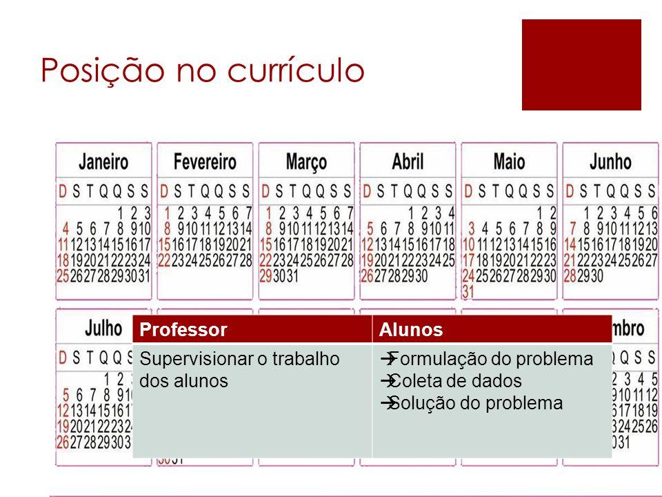 Posição no currículo ProfessorAlunos Supervisionar o trabalho dos alunos Formulação do problema Coleta de dados Solução do problema ProfessorAlunos Su