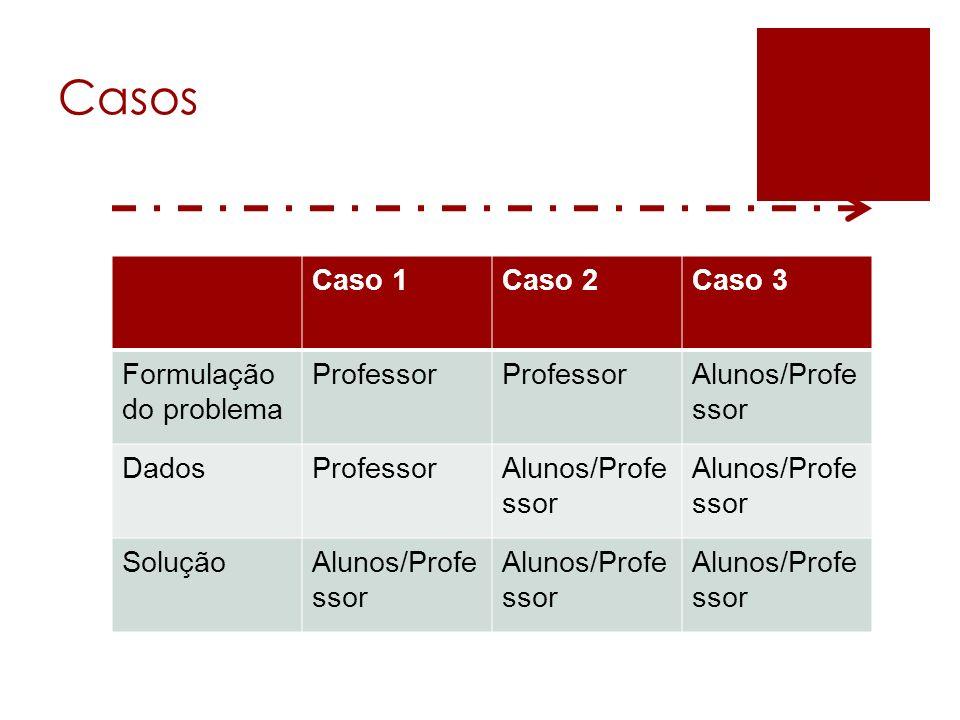 Casos Caso 1Caso 2Caso 3 Formulação do problema Professor Alunos/Profe ssor DadosProfessorAlunos/Profe ssor SoluçãoAlunos/Profe ssor