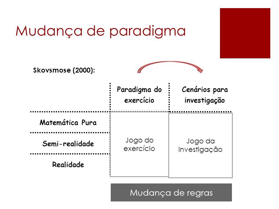 Mudança de paradigma 15 Cenários para investigação Matemática Pura Semi-realidade Realidade Paradigma do exercício (1) (6)(3) (5) (2) (4) Modelagem Ma