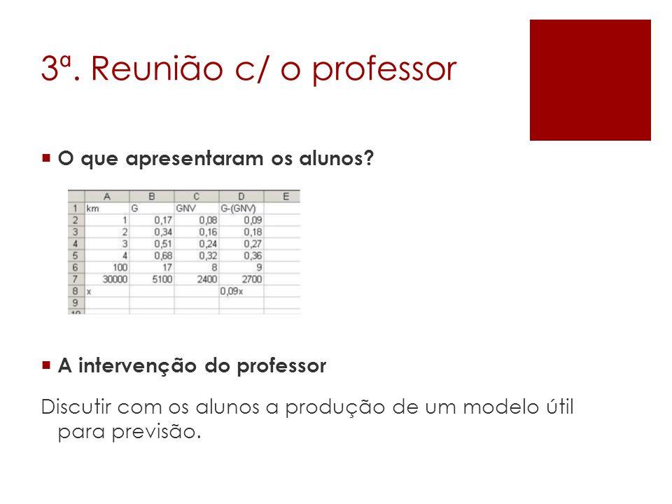 3ª. Reunião c/ o professor O que apresentaram os alunos? A intervenção do professor Discutir com os alunos a produção de um modelo útil para previsão.