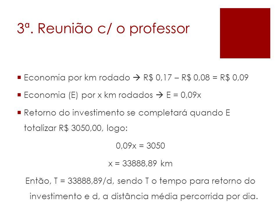 Economia por km rodado R$ 0,17 – R$ 0,08 = R$ 0,09 Economia (E) por x km rodados E = 0,09x Retorno do investimento se completará quando E totalizar R$
