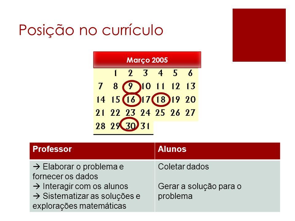 Posição no currículo ProfessorAlunos Elaborar o problema e fornecer os dados Interagir com os alunos Sistematizar as soluções e explorações matemática